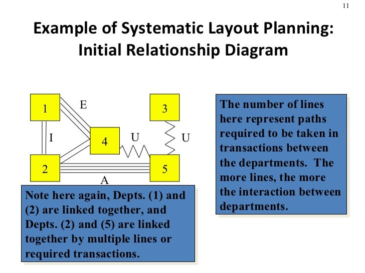 Facility Layout in production management