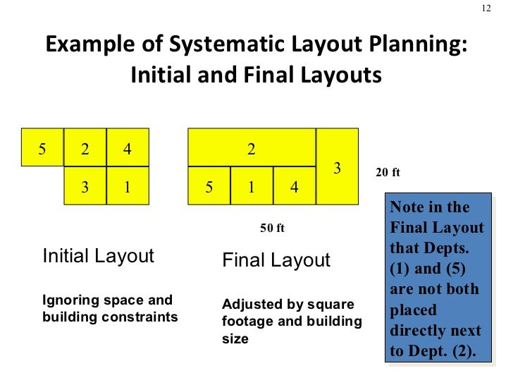facility layout planning Programming and genetic algorithms for construction site facility layout  planning  for a specific construction facility layout problem such as site precast   programming (mip) has been developed to generate optimal facility layout.