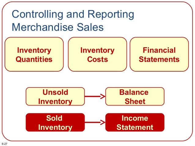 Controlling and Reporting Merchandise Sales Inventory Quantities Inventory Costs Financial Statements Unsold Inventory Bal...