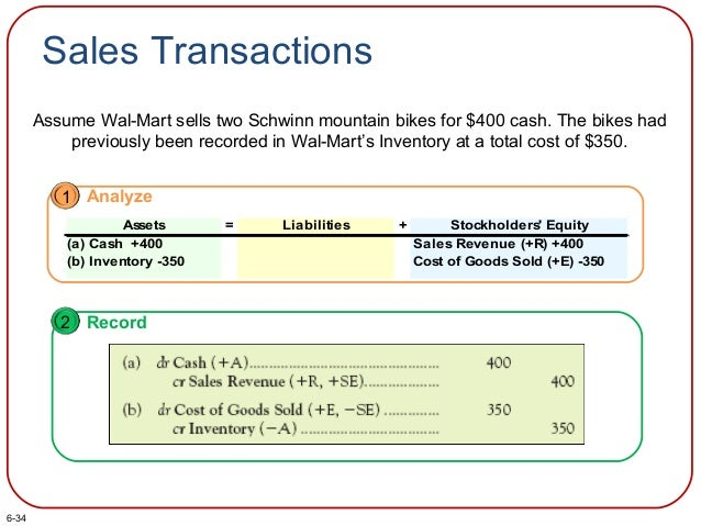 Sales Transactions Assume Wal-Mart sells two Schwinn mountain bikes for $400 cash. The bikes had previously been recorded ...