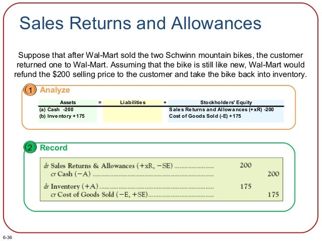 Sales Returns and Allowances Suppose that after Wal-Mart sold the two Schwinn mountain bikes, the customer returned one to...