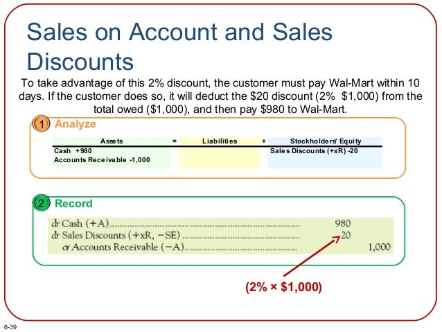Sales on Account and Sales Discounts To take advantage of this 2% discount, the customer must pay Wal-Mart within 10 days....