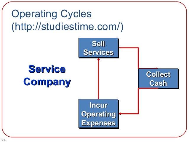 Operating Cycles (http://studiestime.com/) CollectCollect CashCash CollectCollect CashCash IncurIncur OperatingOperating E...