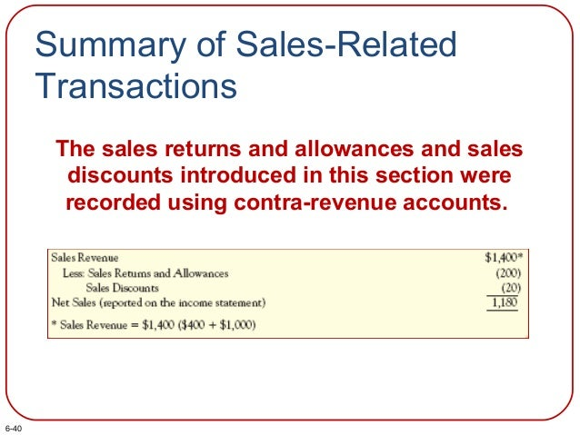 Summary of Sales-Related Transactions The sales returns and allowances and sales discounts introduced in this section were...