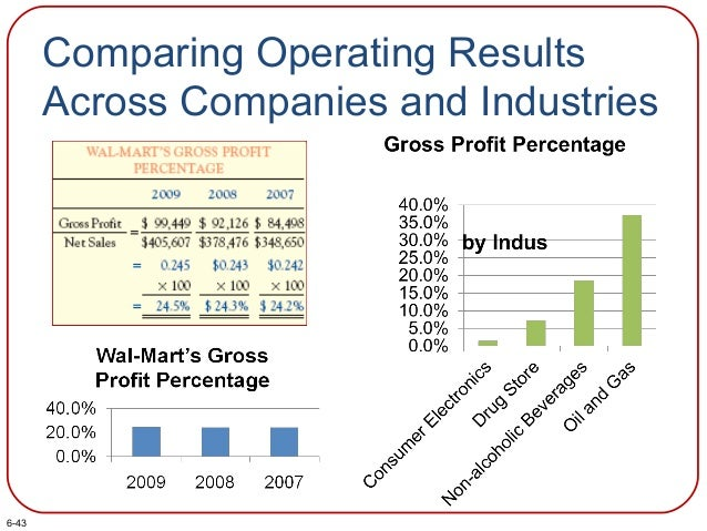 Comparing Operating Results Across Companies and Industries 6-43