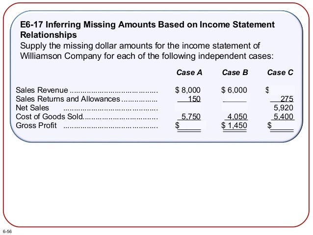 E6-17 Inferring Missing Amounts Based on Income Statement Relationships Supply the missing dollar amounts for the income s...