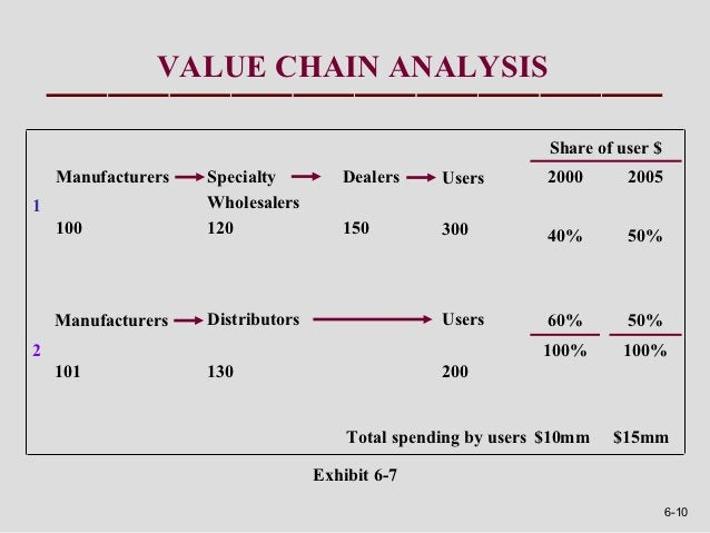 VALUE CHAIN ANALYSIS                                                               Share of user $    Manufacturers   Spec...