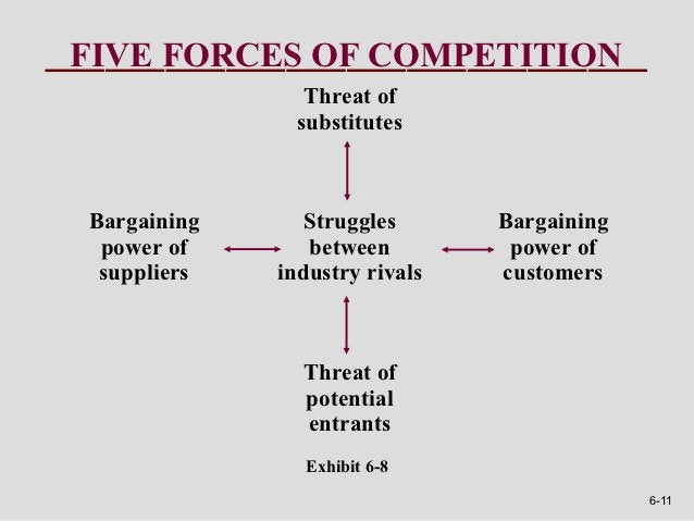 FIVE FORCES OF COMPETITION                Threat of               substitutesBargaining      Struggles      Bargaining pow...