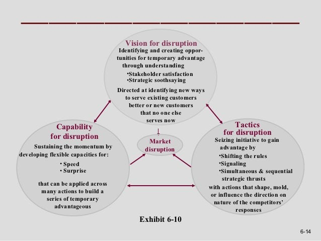 Vision for disruption                                       Identifying and creating oppor-                               ...