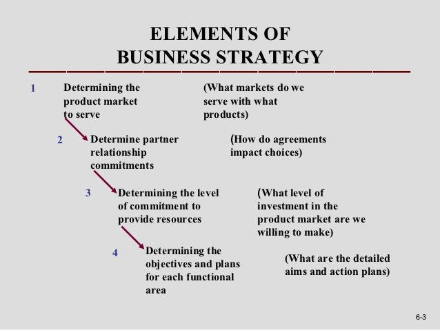 ELEMENTS OF                  BUSINESS STRATEGY1       Determining the               (What markets do we        product mar...