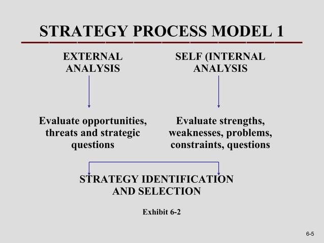 STRATEGY PROCESS MODEL 1     EXTERNAL                  SELF (INTERNAL     ANALYSIS                     ANALYSISEvaluate op...