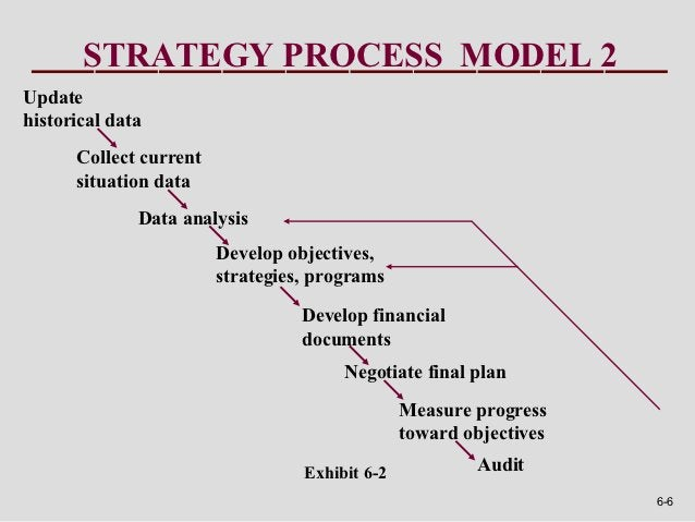STRATEGY PROCESS MODEL 2Updatehistorical data      Collect current      situation data              Data analysis         ...