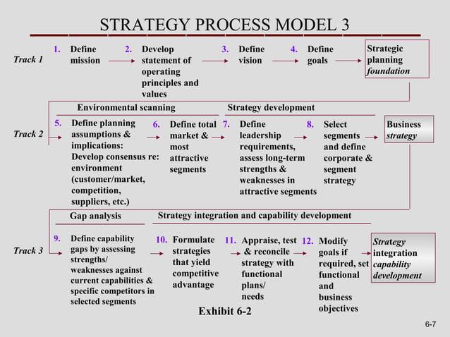STRATEGY PROCESS MODEL 3          1.   Define         2.                               Develop                  3.   Defin...