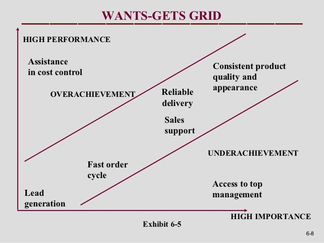 WANTS-GETS GRIDHIGH PERFORMANCEAssistance                                     Consistent productin cost control           ...