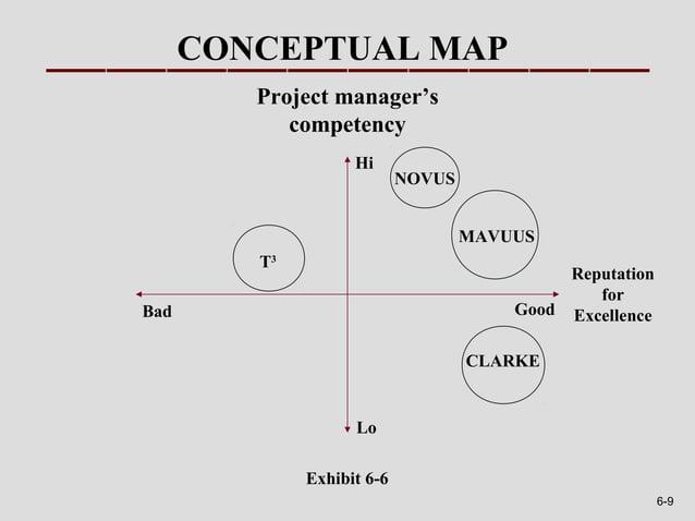 CONCEPTUAL MAP         Project manager's            competency                    Hi                            NOVUS     ...