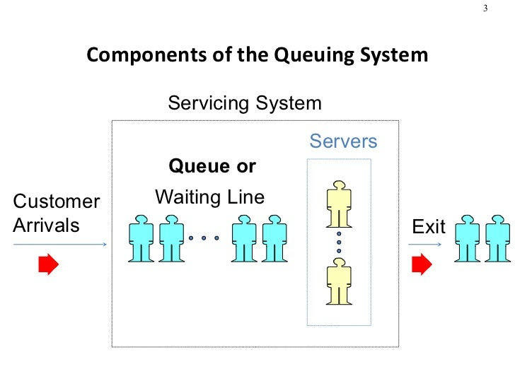 waiting line management in bank What it the major cost trade-off that must be made in managing waiting line  first  served rule be unfair to the customer waiting for service in a bank or hospital.