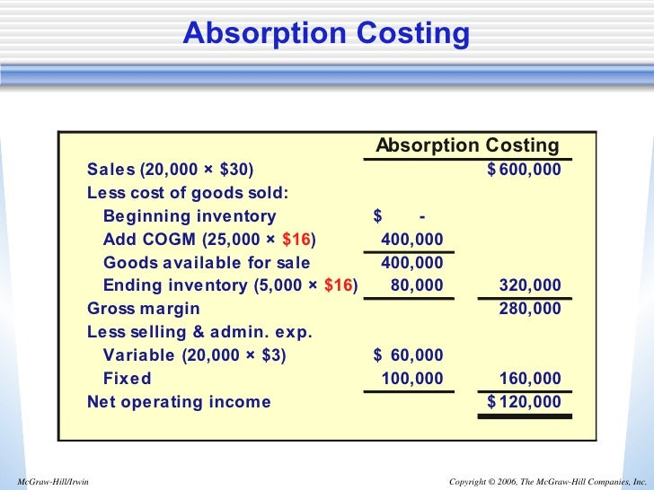 Absorption And Variable Costing Li Ul 9