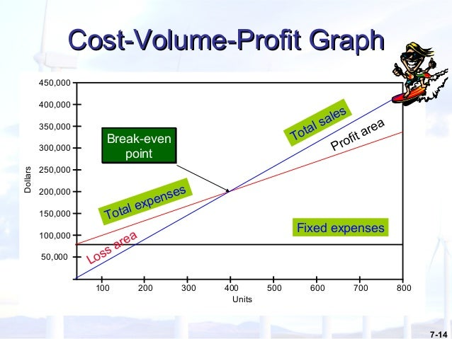 cost volume profit relationship and break even analysis