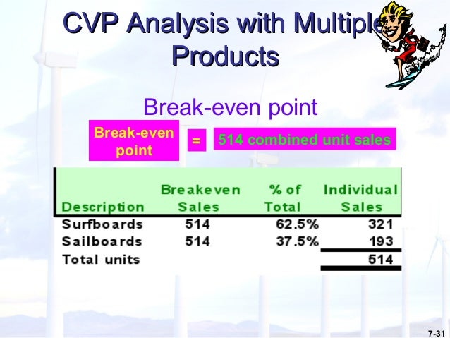 """break even analysis p15 32 The most basic and minimalist definition of the term """"break even"""" is essentially  the exact point in which a pharmacy has no profit or loss."""