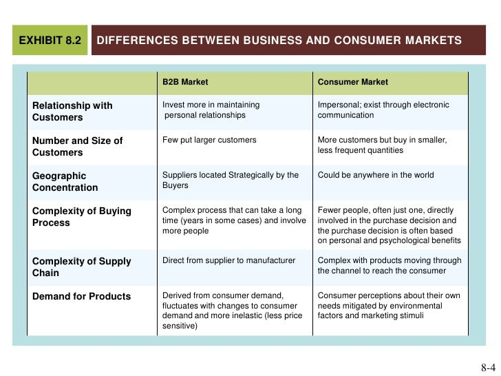 differences between the consumer market and business There is a difference between marketing to business and marketing to a consumer, believe it or not although you are still selling a product to a person, experience shows that the difference between these two types of markets runs deep.