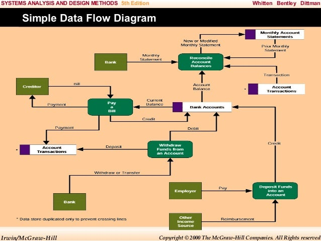 System Analysis And Design Chap008