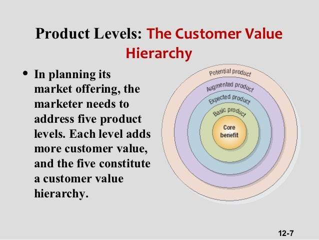 customer value hierarchy Similar to gale's (1994) customer value analysis, woodruff and gardial (1996) explicitly discern among different elements of the benefits and sacrifices they assess consequently woodruff and gardial's (1996) customer value hierarchy can be classified as a multi- dimensional approach it should be noted that woodruff.