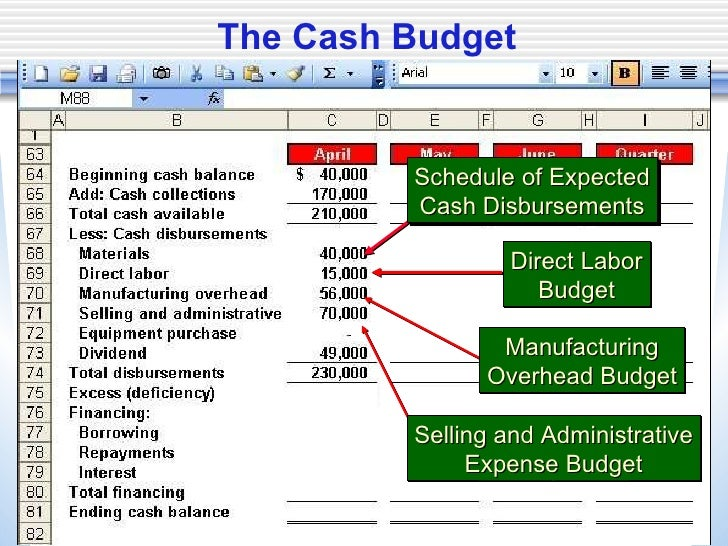 accounting budget and minimum cash balance 2 answers to matuseski corporation is preparing its cash budget for october the budgeted beginning cash balance is $17,000  a minimum ending cash balance of .