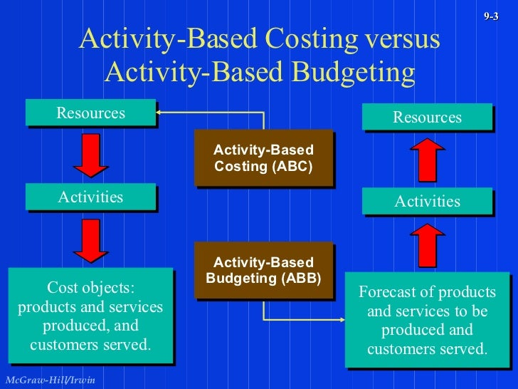 Profit planning and budgeting