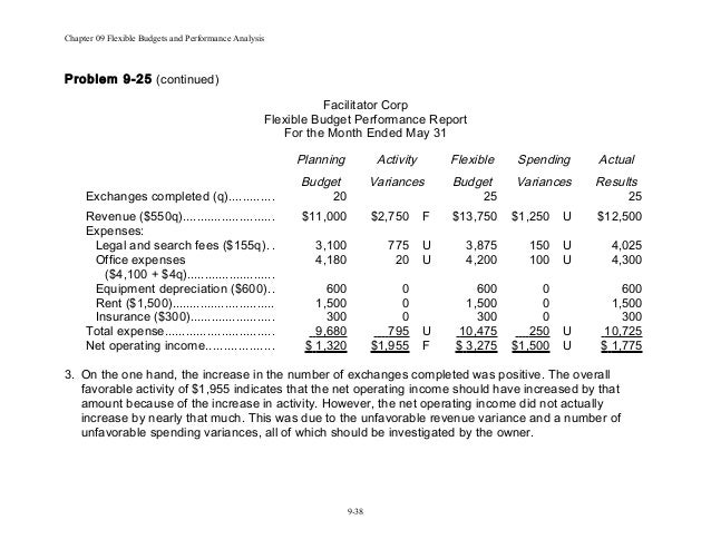 flexible budget performance report template - chap009 act 505