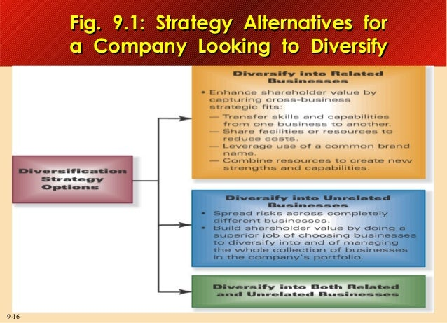 Fig. 9.1: Strategy Alternatives for a Company Looking to Diversify  9-16