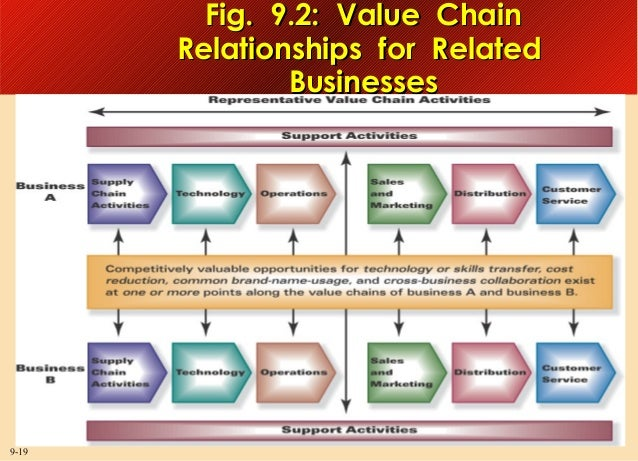Fig. 9.2: Value Chain Relationships for Related Businesses  9-19