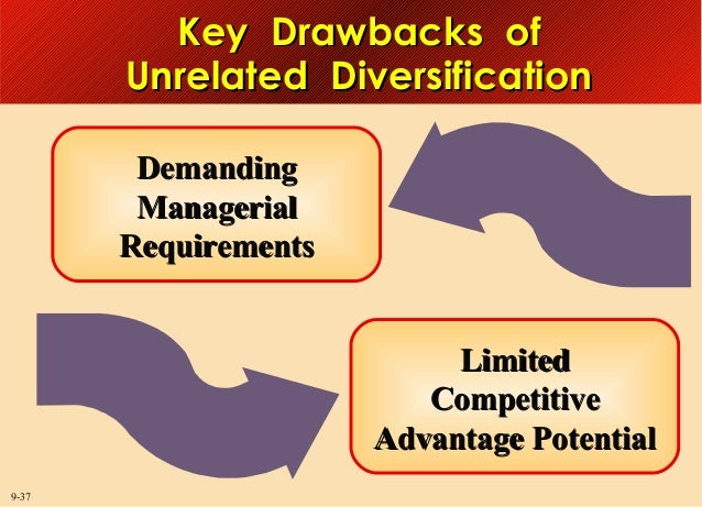Key Drawbacks of Unrelated Diversification Demanding Managerial Requirements Limited Competitive Advantage Potential 9-37