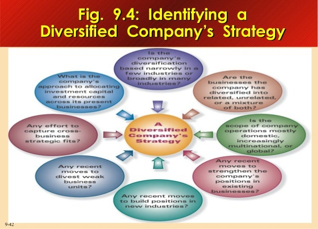 Fig. 9.4: Identifying a Diversified Company's Strategy  9-42