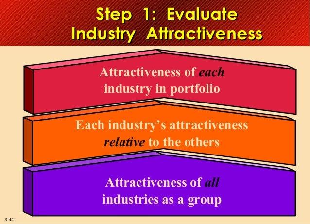 Step 1: Evaluate Industry Attractiveness Attractiveness of each industry in portfolio Each industry's attractiveness relat...