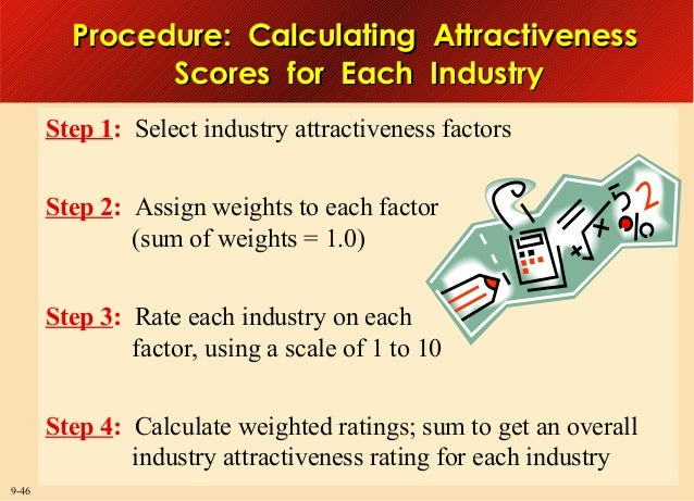 Procedure: Calculating Attractiveness Scores for Each Industry Step 1: Select industry attractiveness factors Step 2: Assi...