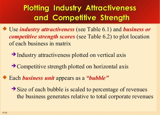 Plotting Industry Attractiveness and Competitive Strength  Use industry attractiveness (see Table 6.1) and business or  c...