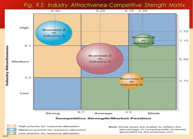 Fig. 9.5: Industry Attractiveness-Competitive Strength Matrix  9-55