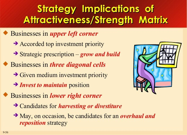 Strategy Implications of Attractiveness/Strength Matrix  Businesses in upper left corner  Accorded  Strategic  top inve...