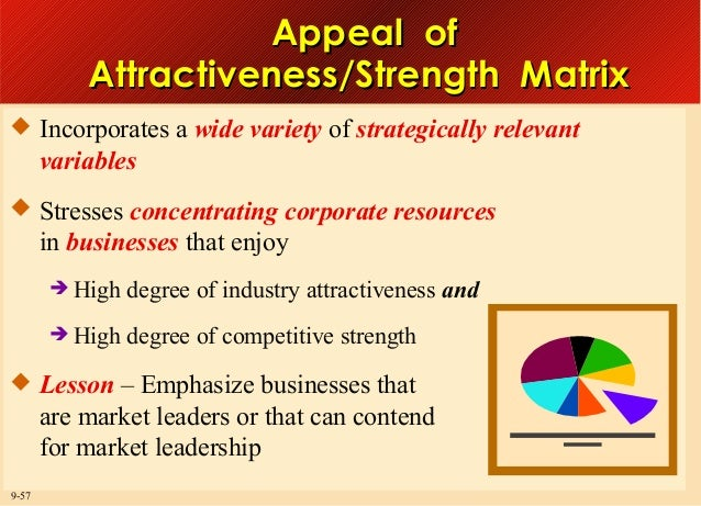 Appeal of Attractiveness/Strength Matrix  Incorporates a wide variety of strategically relevant  variables  Stresses con...