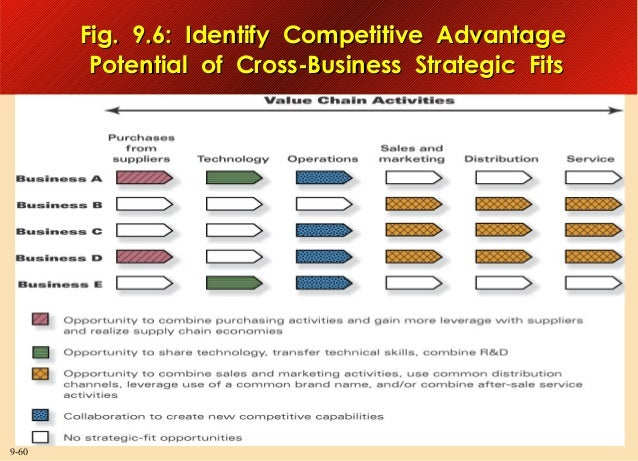 Fig. 9.6: Identify Competitive Advantage Potential of Cross-Business Strategic Fits  9-60