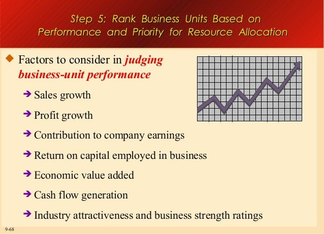 Step 5: Rank Business Units Based on Performance and Priority for Resource Allocation   Factors to consider in judging  b...