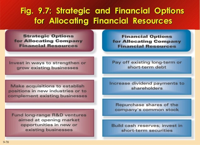 Fig. 9.7: Strategic and Financial Options for Allocating Financial Resources  9-70