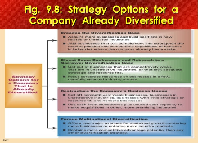 Fig. 9.8: Strategy Options for a Company Already Diversified  9-72