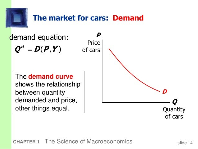 macroeconomics variables and their functional relationship