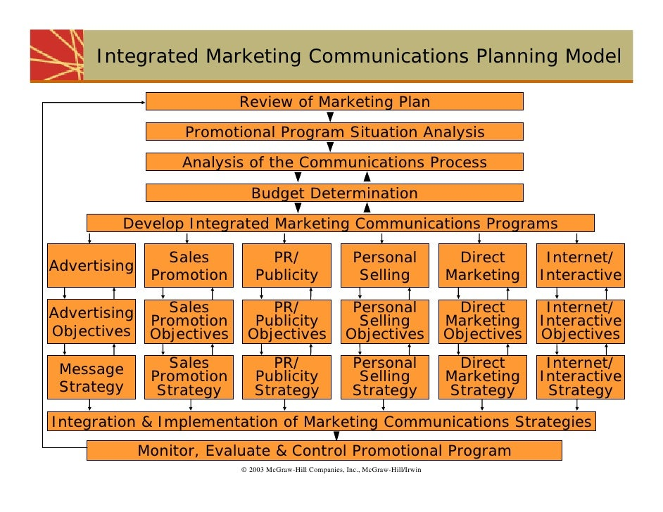 integrated marketing communications campaign case study In order to compete in today's difficult market, a marketing manager must create not just a promotional mix, but an integrated marketing.