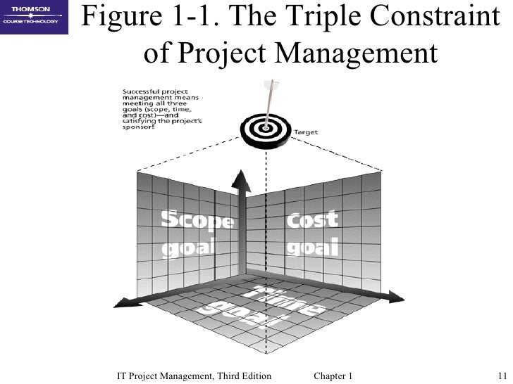 Chap01 introduction to project management
