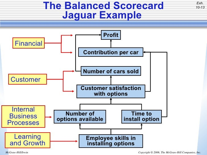 management accounting boeing Accounting system at boeing revenue and cost estimation the use of program accounting is the ability to boeing's management regularly checked the.