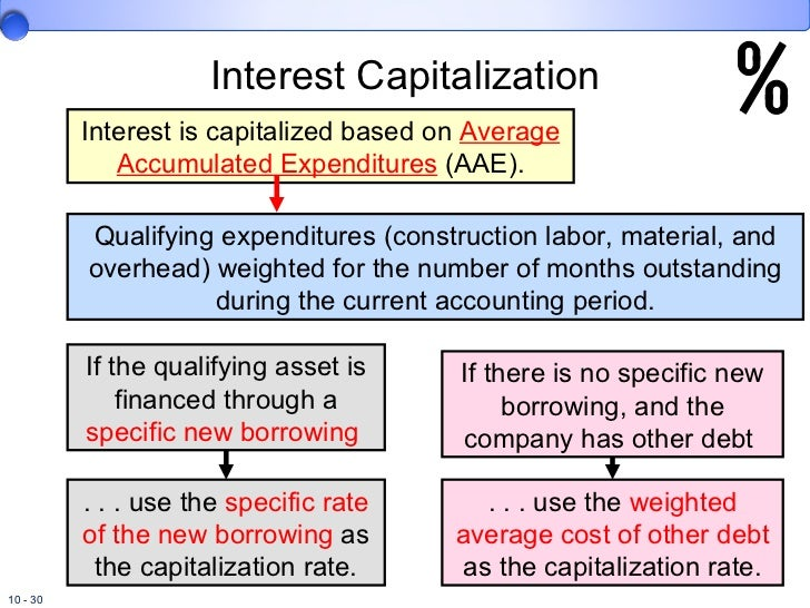 Capitalisation of interest example for dating