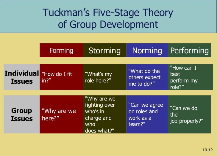 tuckman s theory of group interaction