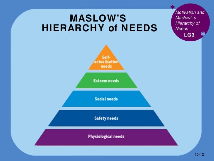 case study on maslow herzberg and Situational leadership how to effectively lead and motivate employees through  herzberg's theory on motivation and maslow's  case studies in order to.